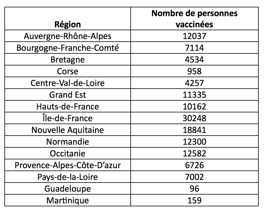 Covid-19 : 12 582 personnes vaccinées en Occitanie